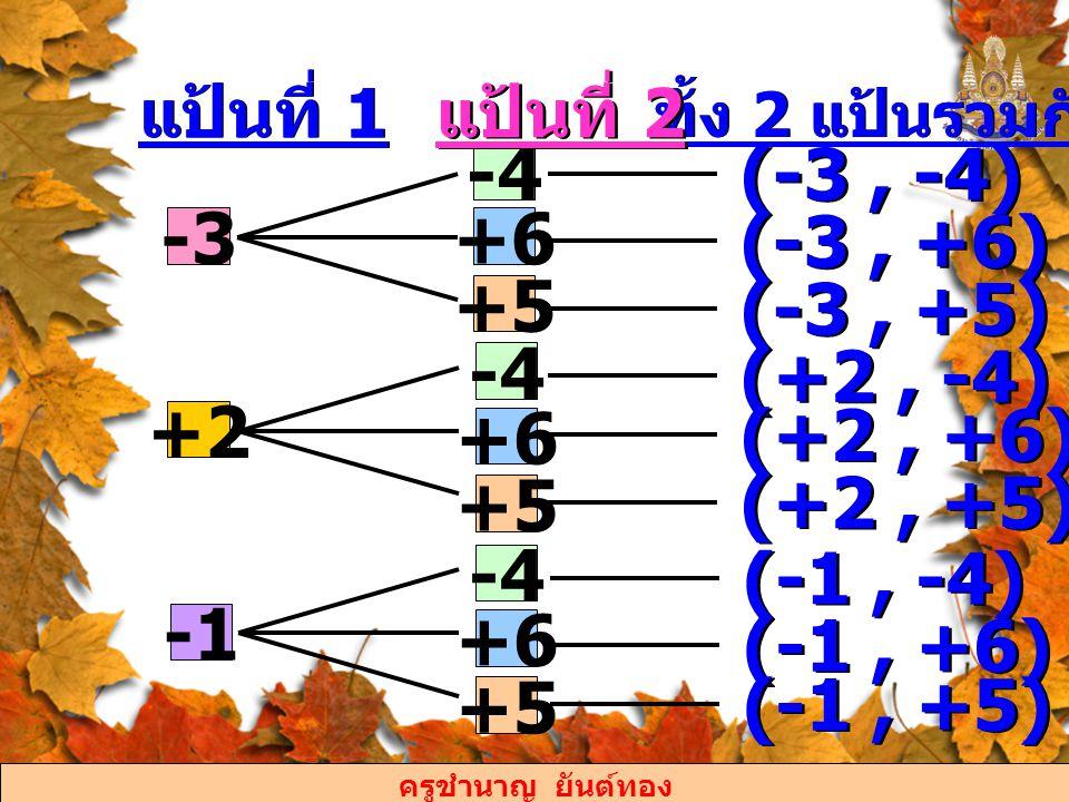 ครูชำนาญ ยันต์ทอง จะได้ ผลลัพธ์ทั้งหมดที่เกิดขึ้น มี 8 แบบ คือ (-3, -4), (-3, +6), (-3, +5), (+2, -4), (+2, +6), (+2, +5), (-1, -4), (- 1,+6) และ (-1, +5) ตอบ