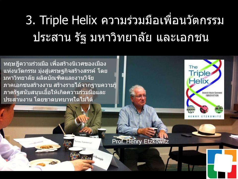 3. Triple Helix ความร่วมมือเพื่อนวัตกรรม ประสาน รัฐ มหาวิทยาลัย และเอกชน ทฤษฎีความร่วมมือ เพื่อสร้างนิเวศของเมือง แห่งนวัตกรรม มุ่งสู่เศรษฐกิจสร้างสรร