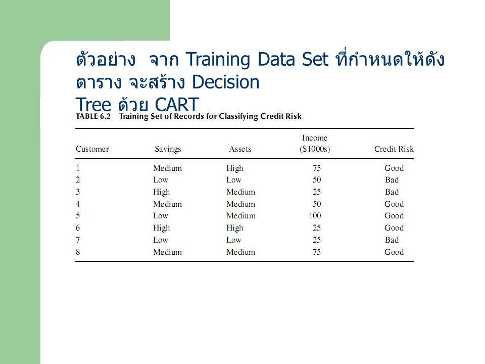 ตัวอย่าง จาก Training Data Set ที่กำหนดให้ดัง ตาราง จะสร้าง Decision Tree ด้วย CART