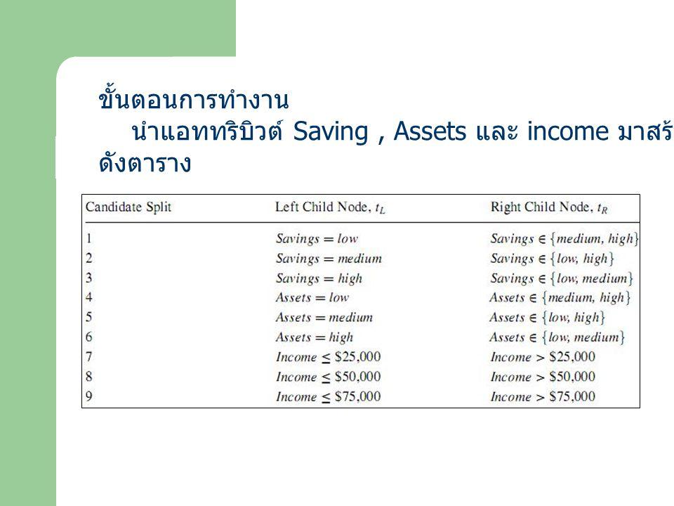 ขั้นตอนการทำงาน นำแอททริบิวต์ Saving, Assets และ income มาสร้าง Candidate Split ดังตาราง