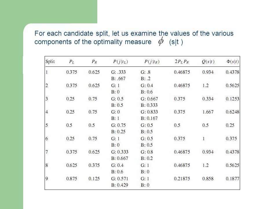 For each candidate split, let us examine the values of the various components of the optimality measure (s|t )