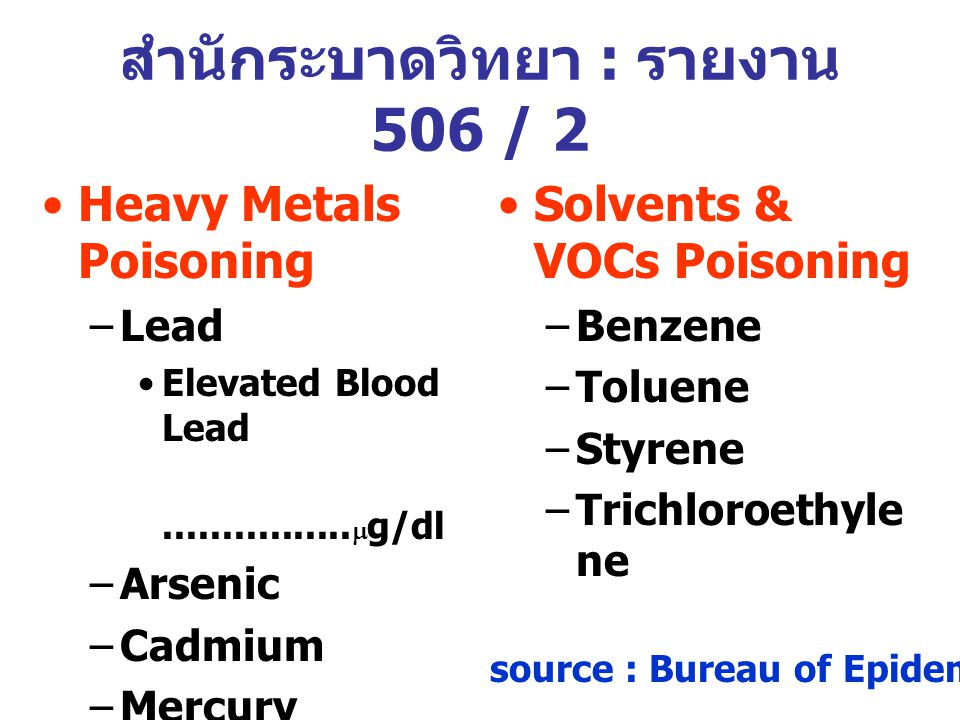 Heavy Metals Poisoning –Lead Elevated Blood Lead................  g/dl –Arsenic –Cadmium –Mercury Solvents & VOCs Poisoning –Benzene –Toluene –Styren