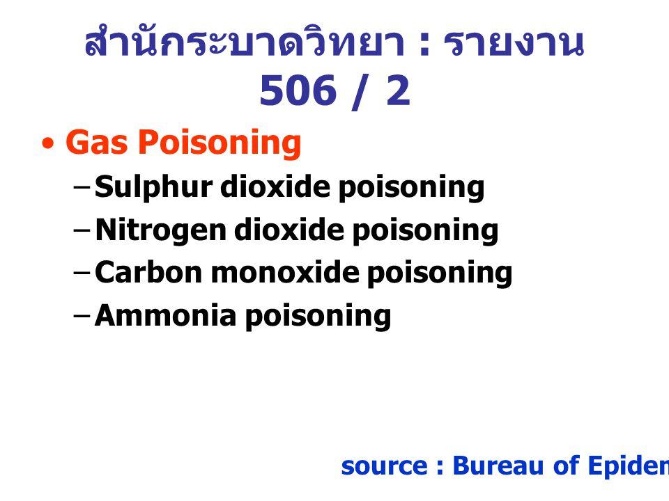 Gas Poisoning –Sulphur dioxide poisoning –Nitrogen dioxide poisoning –Carbon monoxide poisoning –Ammonia poisoning source : Bureau of Epidemiology 200