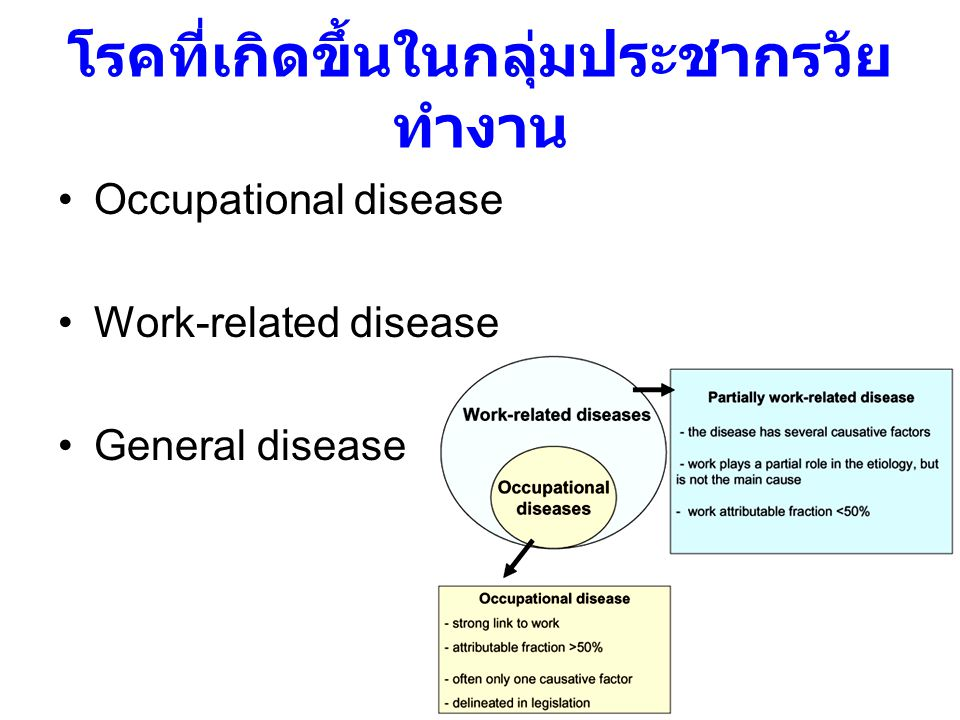 workload ill health symptomatic level Work-related CVD increase time natural disease progression ?