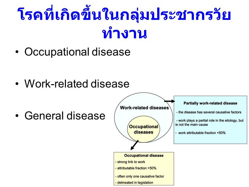 โรคที่เกิดขึ้นในกลุ่มประชากรวัย ทำงาน Occupational disease Work-related disease General disease