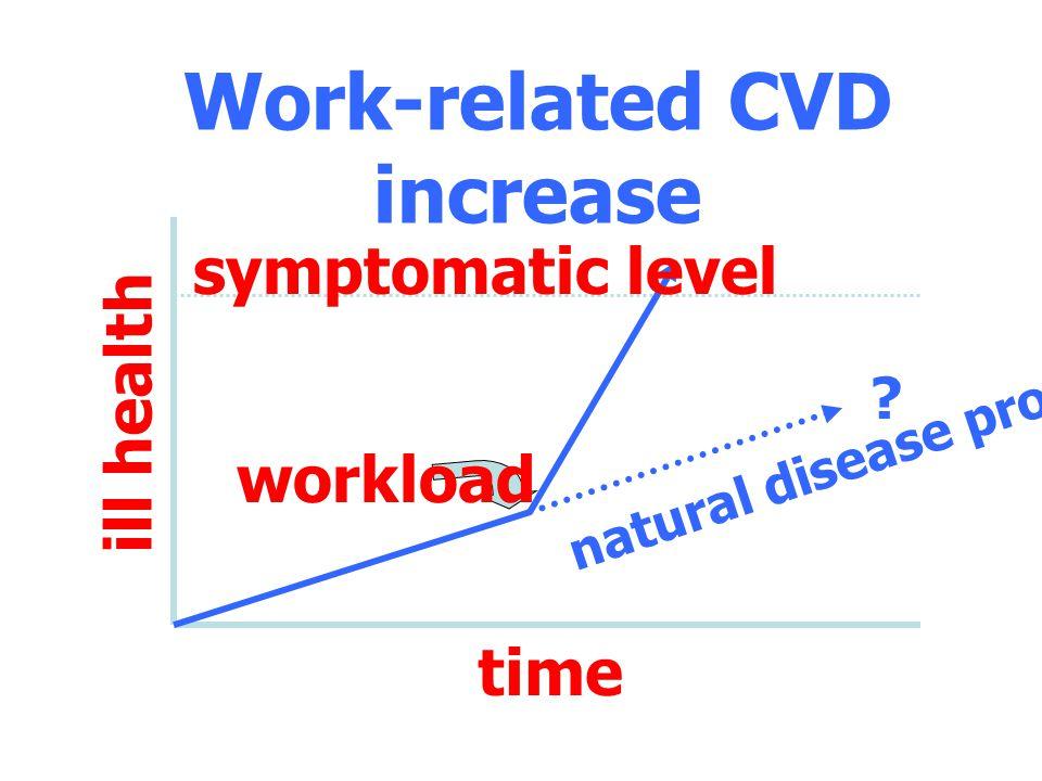 Work condition Work environment