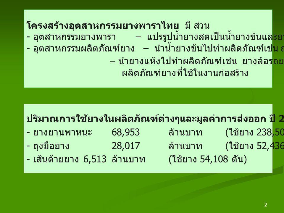 2 ปริมาณการใช้ยางในผลิตภัณฑ์ต่างๆและมูลค่าการส่งออก ปี 2551 - ยางยานพาหนะ 68,953 ล้านบาท ( ใช้ยาง 238,500 ตัน ) - ถุงมือยาง 28,017 ล้านบาท ( ใช้ยาง 52,436 ตัน ) - เส้นด้ายยาง 6,513 ล้านบาท ( ใช้ยาง 54,108 ตัน ) โครงสร้างอุตสาหกรรมยางพาราไทย มี ส่วน - อุตสาหกรรมยางพารา – แปรรูปน้ำยางสดเป็นน้ำยางข้นและยางแห้ง ( ยางแผ่น, ยางแท่ง ) - อุตสาหกรรมผลิตภัณฑ์ยาง – นำน้ำยางข้นไปทำผลิตภัณฑ์เช่น ถุงมือยาง เส้นด้ายยาง – นำยางแห้งไปทำผลิตภัณฑ์เช่น ยางล้อรถยนต์ ชิ้นส่วนยานยนต์ ผลิตภัณฑ์ยางที่ใช้ในงานก่อสร้าง