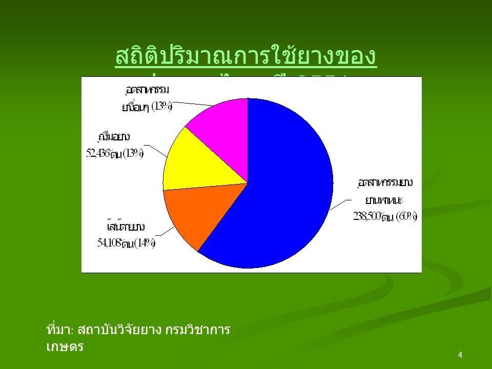 4 สถิติปริมาณการใช้ยางของ ประเทศไทย ปี 2551 ที่มา : สถาบันวิจัยยาง กรมวิชาการ เกษตร
