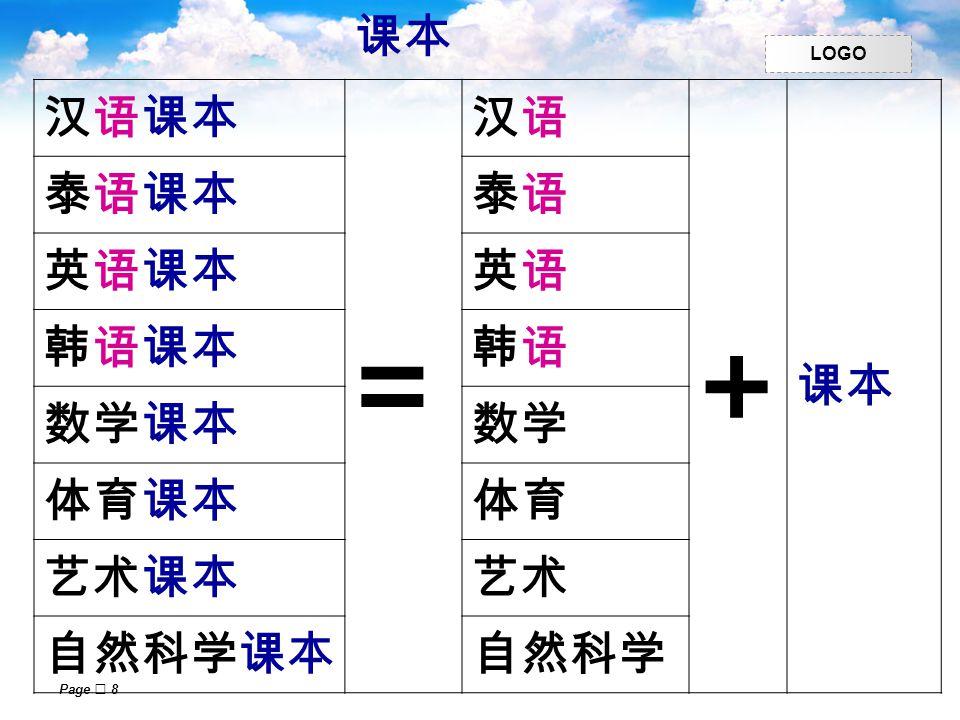 LOGO Page  8 课本 汉语课本 = 汉语汉语 + 课本 泰语课本泰语泰语 英语课本英语英语 韩语课本韩语韩语 数学课本数学 体育课本体育 艺术课本艺术 自然科学课本自然科学