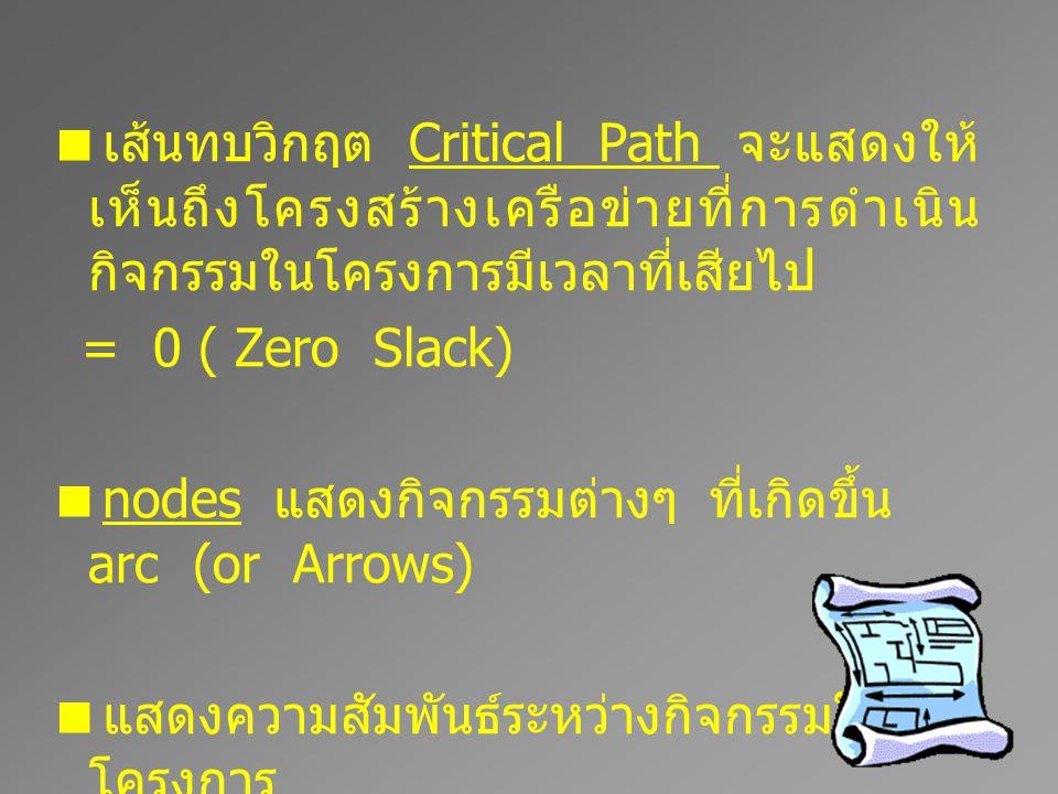  เส้นทบวิกฤต Critical Path จะแสดงให้ เห็นถึงโครงสร้างเครือข่ายที่การดำเนิน กิจกรรมในโครงการมีเวลาที่เสียไป = 0 ( Zero Slack)  nodes แสดงกิจกรรมต่างๆ ที่เกิดขึ้น arc (or Arrows)  แสดงความสัมพันธ์ระหว่างกิจกรรมใน โครงการ