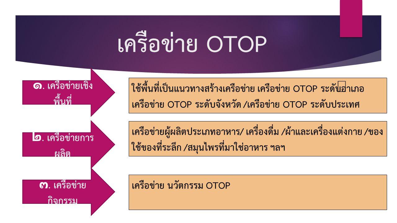 เครือข่าย OTOP ใช้พื้นที่เป็นแนวทางสร้างเครือข่าย เครือข่าย OTOP ระดับอำเภอ เครือข่าย OTOP ระดับจังหวัด /เครือข่าย OTOP ระดับประเทศ ๑. เครือข่ายเชิง พ