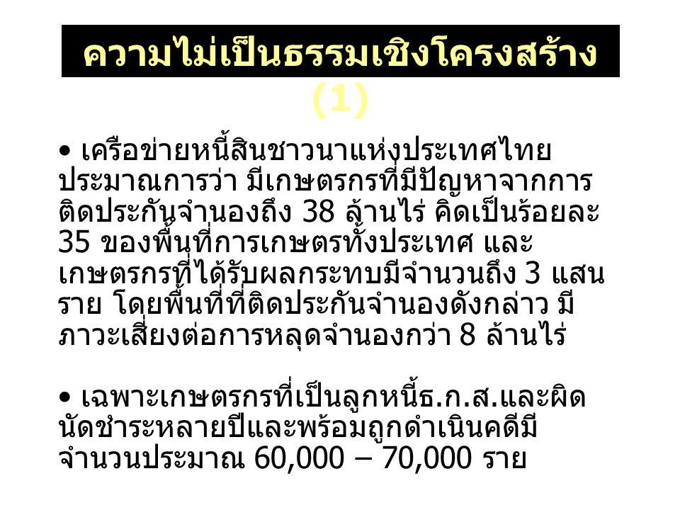 ความไม่เป็นธรรมเชิงโครงสร้าง (1) เครือข่ายหนี้สินชาวนาแห่งประเทศไทย ประมาณการว่า มีเกษตรกรที่มีปัญหาจากการ ติดประกันจำนองถึง 38 ล้านไร่ คิดเป็นร้อยละ