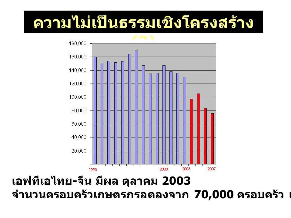 ความไม่เป็นธรรมเชิงโครงสร้าง (2) เอฟทีเอไทย - จีน มีผล ตุลาคม 2003 จำนวนครอบครัวเกษตรกรลดลงจาก 70,000 ครอบครัว เหลือ 46,000 ครอบครัว (2004-2007)