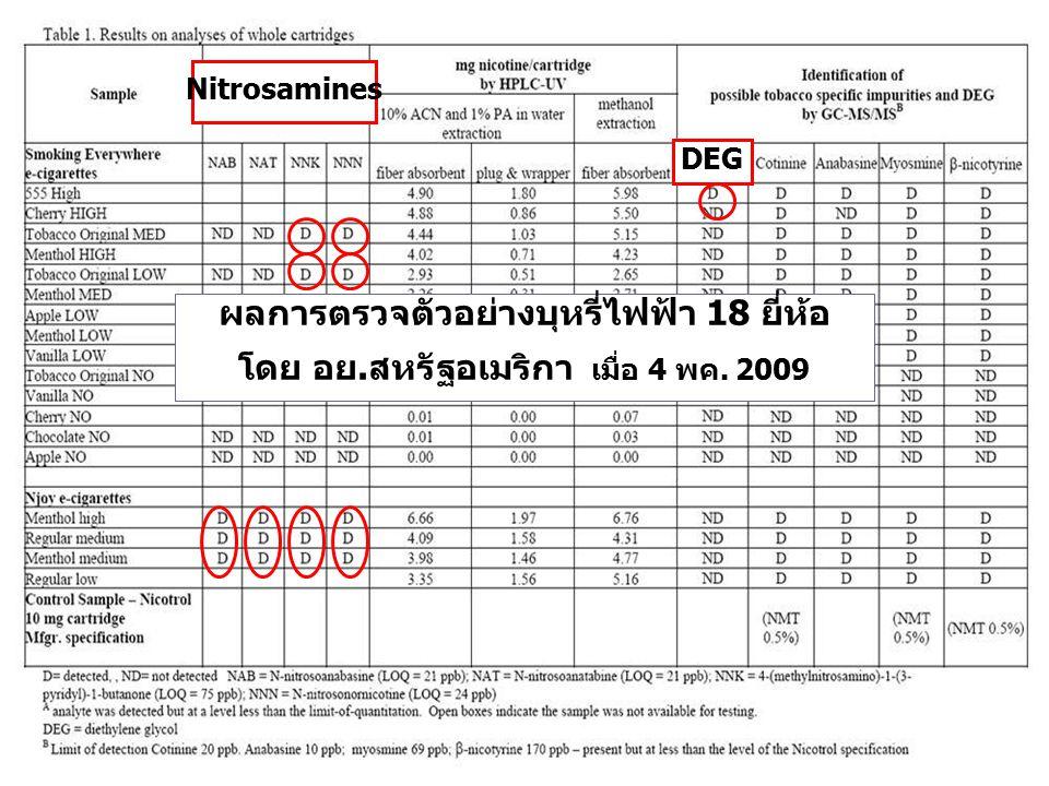 ผลการตรวจตัวอย่างบุหรี่ไฟฟ้า 18 ยี่ห้อ โดย อย.สหรัฐอเมริกา เมื่อ 4 พค. 2009 Nitrosamines DEG