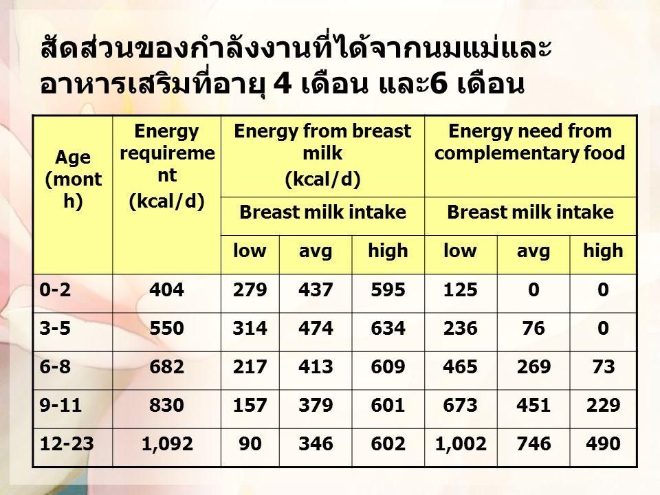 สัดส่วนของกำลังงานที่ได้จากนมแม่และ อาหารเสริมที่อายุ 4 เดือน และ6 เดือน Age (mont h) Energy requireme nt (kcal/d) Energy from breast milk (kcal/d) En