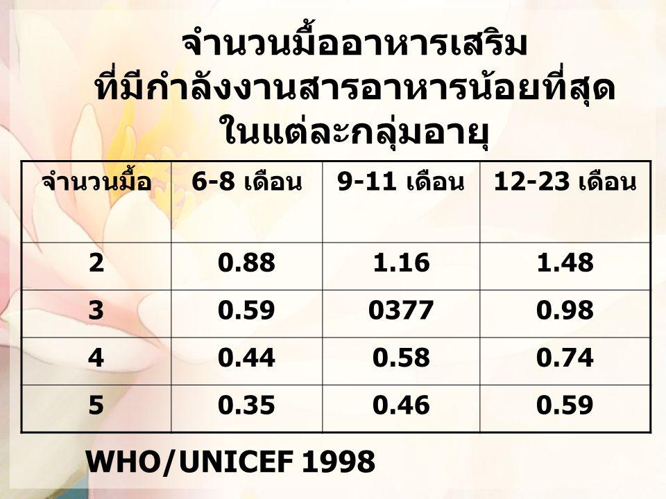 จำนวนมื้ออาหารเสริม ที่มีกำลังงานสารอาหารน้อยที่สุด ในแต่ละกลุ่มอายุ จำนวนมื้อ6-8 เดือน9-11 เดือน12-23 เดือน 20.881.161.48 30.5903770.98 40.440.580.74