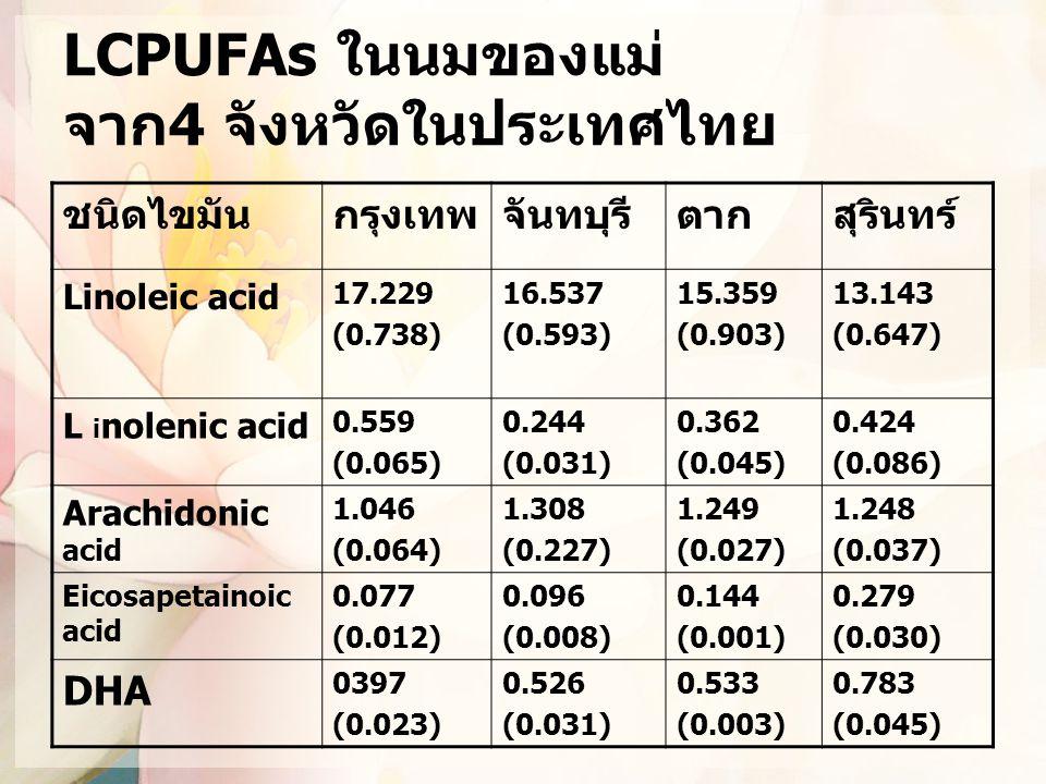 LCPUFAs ในนมของแม่ จาก4 จังหวัดในประเทศไทย ชนิดไขมันกรุงเทพจันทบุรีตากสุรินทร์ Linoleic acid 17.229 (0.738) 16.537 (0.593) 15.359 (0.903) 13.143 (0.64