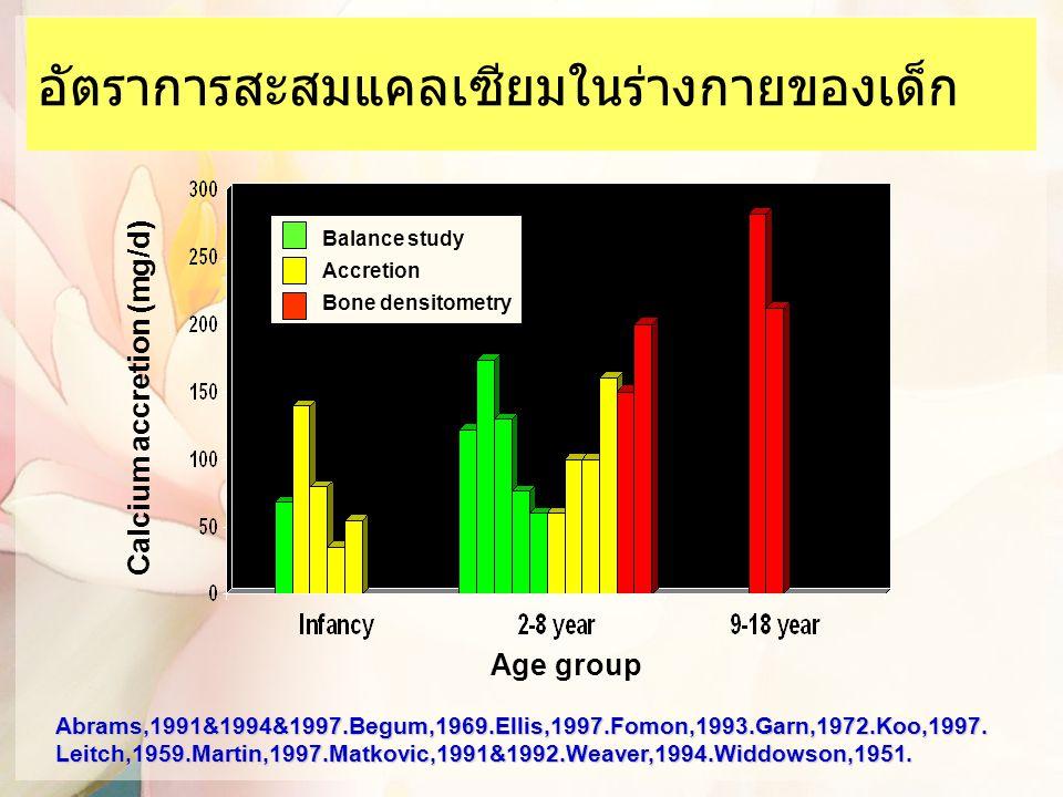 อัตราการสะสมแคลเซียมในร่างกายของเด็ก Calcium accretion (mg/d) Age group Balance study Accretion Bone densitometry Abrams,1991&1994&1997.Begum,1969.Ell