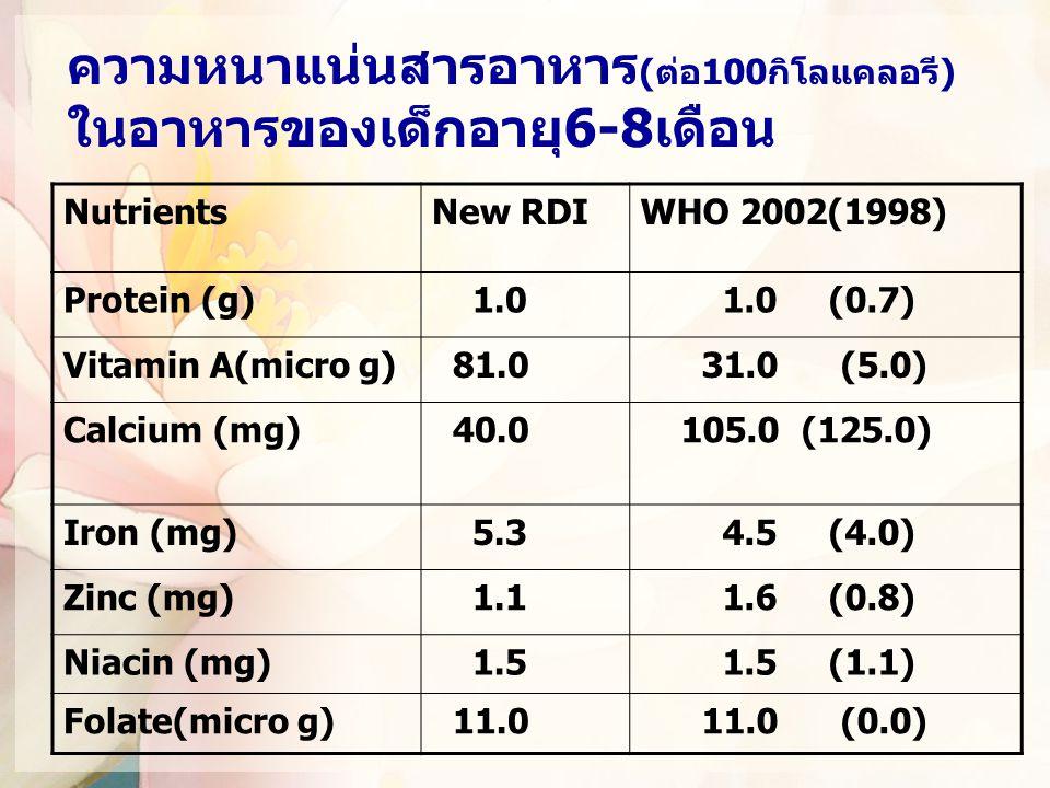 ความหนาแน่นสารอาหาร (ต่อ100กิโลแคลอรี) ในอาหารของเด็กอายุ6-8เดือน NutrientsNew RDIWHO 2002(1998) Protein (g) 1.0 1.0 (0.7) Vitamin A(micro g) 81.0 31.