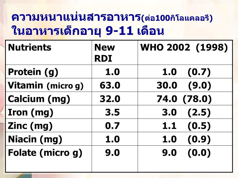 ความหนาแน่นสารอาหาร (ต่อ100กิโลแคลอรี) ในอาหารเด็กอายุ 9-11 เดือน NutrientsNew RDI WHO 2002 (1998) Protein (g) 1.0 1.0 (0.7) Vitamin (micro g) 63.0 30