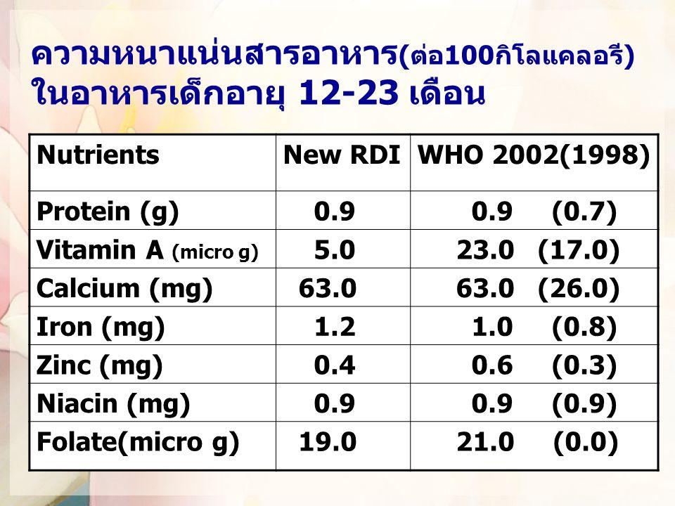 ความหนาแน่นสารอาหาร (ต่อ100กิโลแคลอรี) ในอาหารเด็กอายุ 12-23 เดือน NutrientsNew RDIWHO 2002(1998) Protein (g) 0.9 0.9 (0.7) Vitamin A (micro g) 5.0 23