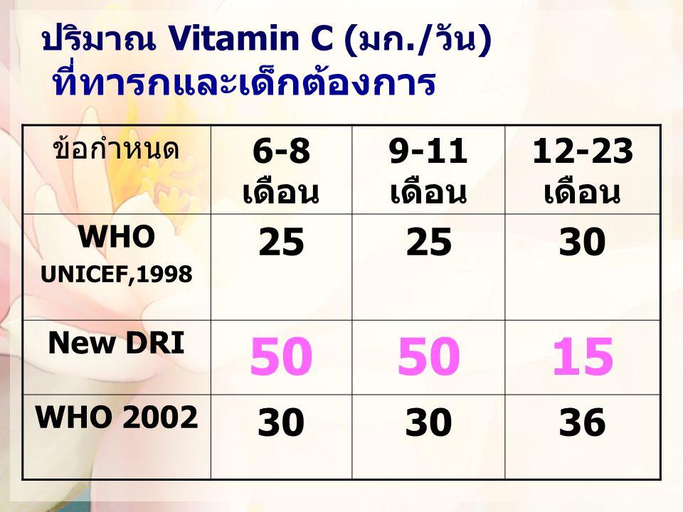 ปริมาณ Vitamin C (มก./วัน) ที่ทารกและเด็กต้องการ ข้อกำหนด 6-8 เดือน 9-11 เดือน 12-23 เดือน WHO UNICEF,1998 25 30 New DRI 50 15 WHO 2002 30 36