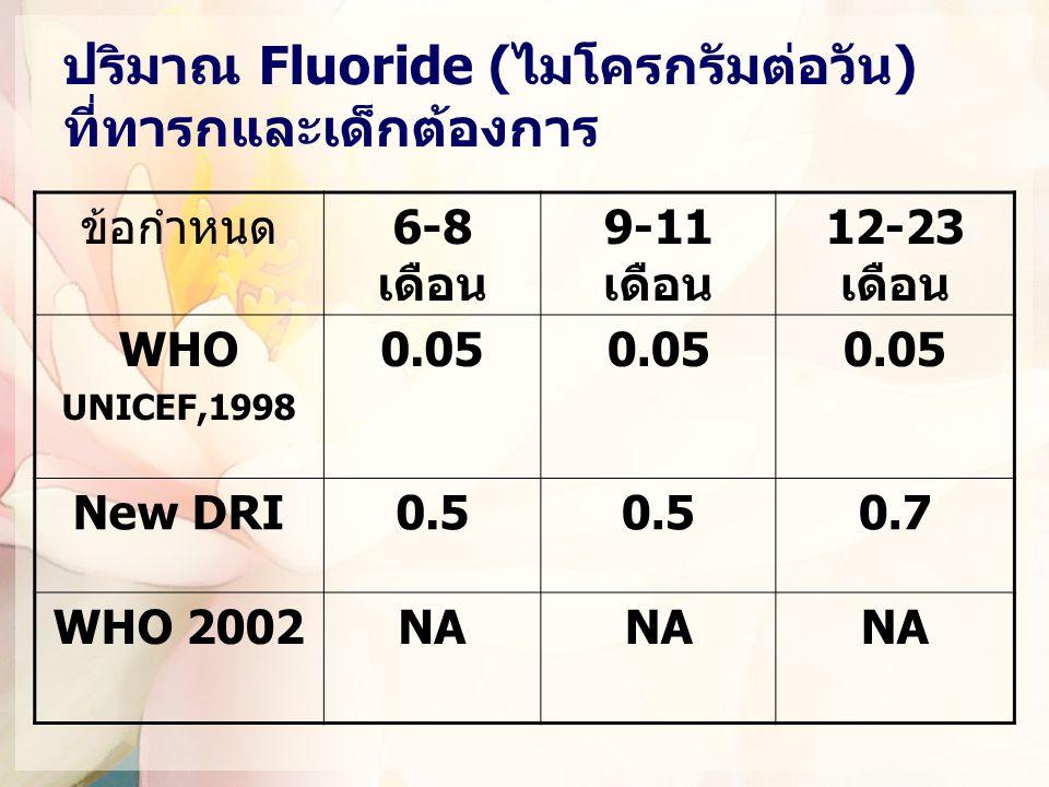 ปริมาณ Fluoride (ไมโครกรัมต่อวัน) ที่ทารกและเด็กต้องการ ข้อกำหนด6-8 เดือน 9-11 เดือน 12-23 เดือน WHO UNICEF,1998 0.05 New DRI0.5 0.7 WHO 2002NA