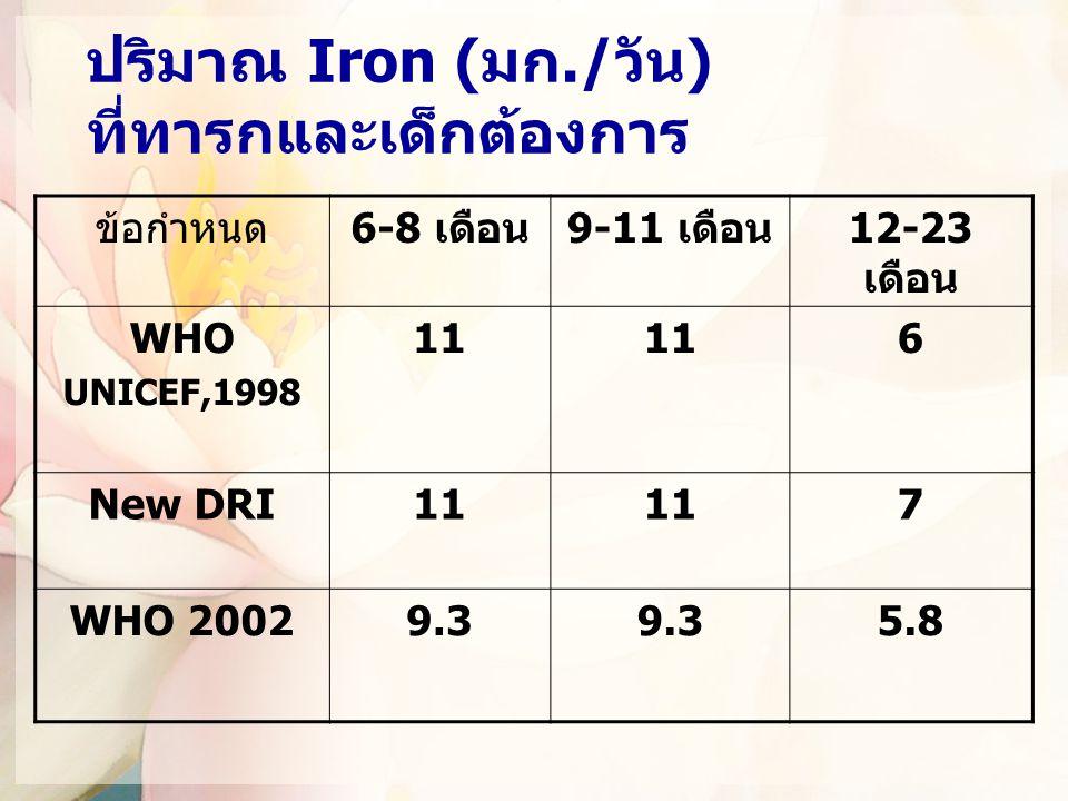 ปริมาณ Iron (มก./วัน) ที่ทารกและเด็กต้องการ ข้อกำหนด6-8 เดือน9-11 เดือน12-23 เดือน WHO UNICEF,1998 11 6 New DRI11 7 WHO 20029.3 5.8