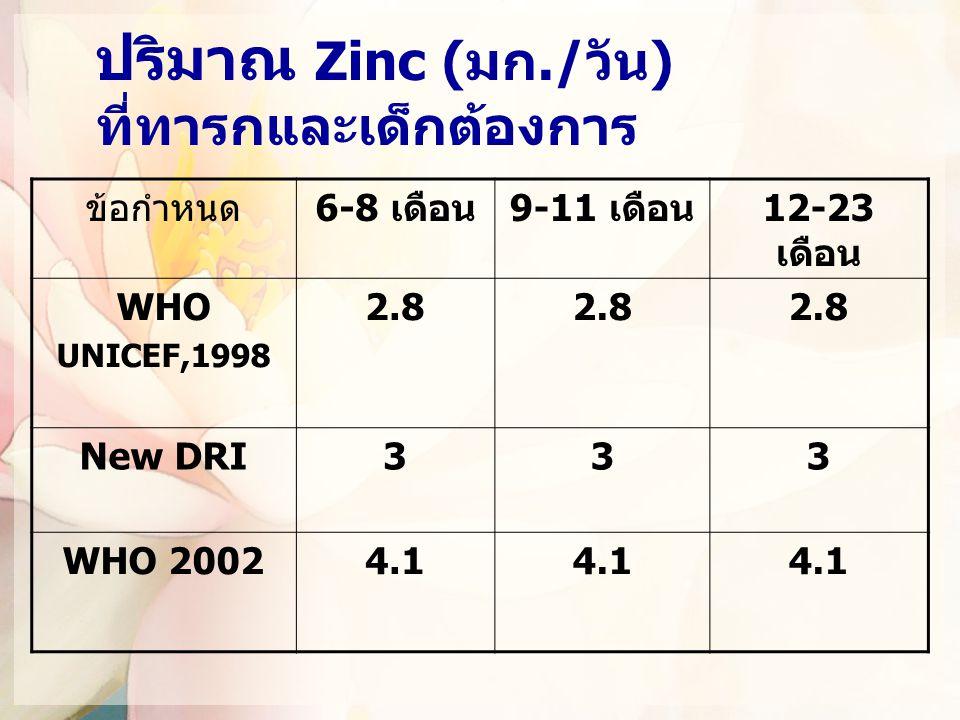 ปริมาณ Zinc (มก./วัน) ที่ทารกและเด็กต้องการ ข้อกำหนด6-8 เดือน9-11 เดือน12-23 เดือน WHO UNICEF,1998 2.8 New DRI333 WHO 20024.1