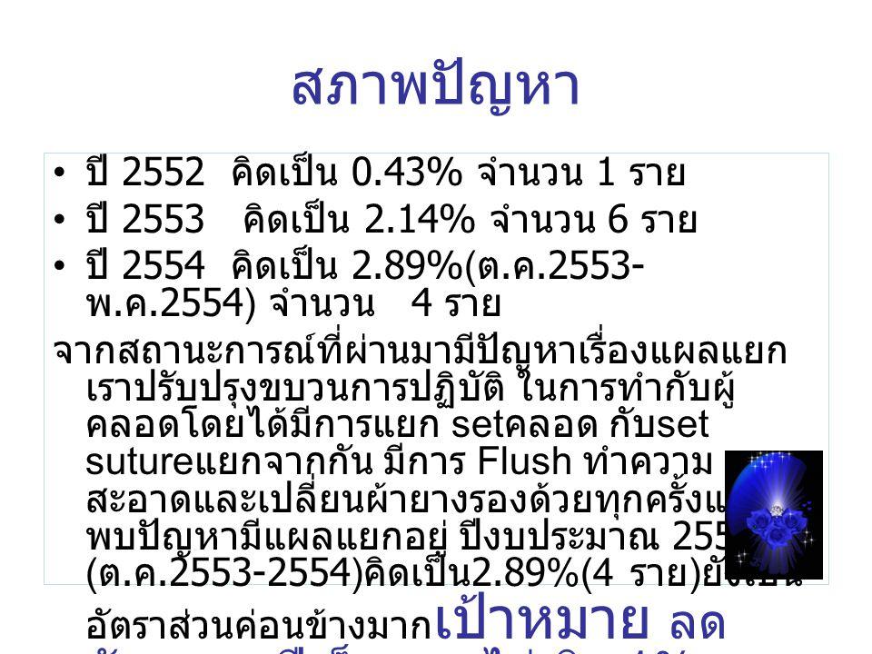 สภาพปัญหา ปี 2552 คิดเป็น 0.43% จำนวน 1 ราย ปี 2553 คิดเป็น 2.14% จำนวน 6 ราย ปี 2554 คิดเป็น 2.89%( ต. ค.2553- พ. ค.2554) จำนวน 4 ราย จากสถานะการณ์ที