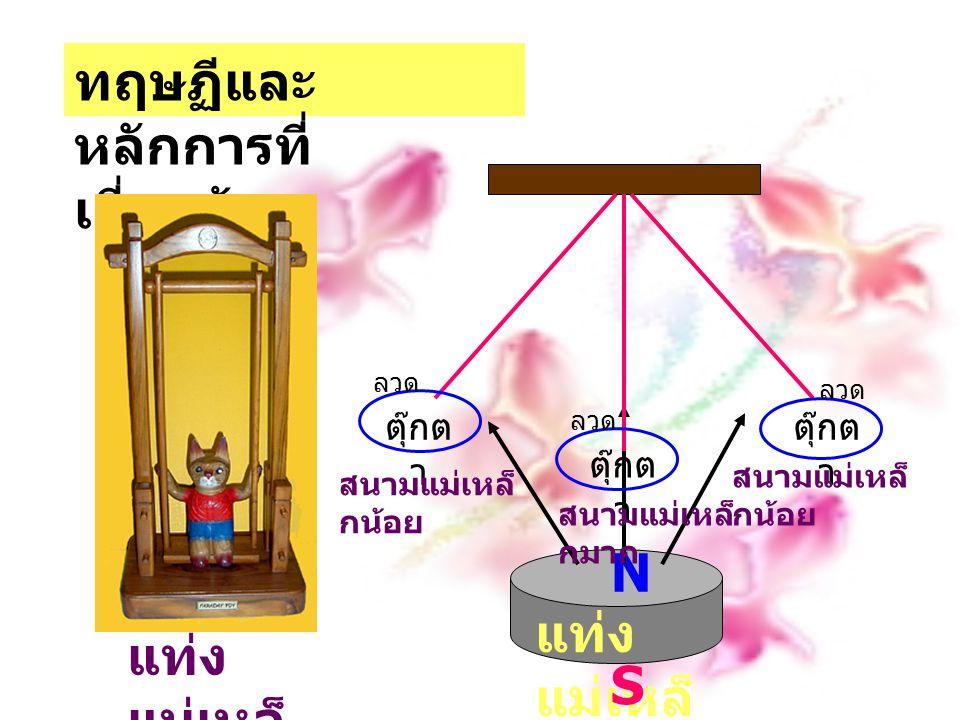 ตุ๊กตาสามารถสว่างได้ โดยใช้กฎฟาราเดย์ กระแสเหนี่ยวนำ (Induced Current) เกิดจากลวดตัวนำ มีการเคลื่อนที่ตัด สนามแม่เหล็ก หรือแท่ง แม่เหล็กเคลื่อนที่เข้าไป ในขดลวดตัวนำ ถ้าเราลองเอาแท่ง แม่เหล็กสอดเข้าไปใน แก้วที่พันไว้ด้วยลวดตัวนำ ดังรูปจะเกิดกระแสไฟฟ้า ขึ้นจากการกระทำนี้ ถ้า เราดึงแท่งแม่เหล็กออก กระแสเปลี่ยนทิศทาง สังเกตจากเข็มของมิลลิ แอมมิเตอร์จะกระดิกไป ในทางตรงกันข้ามกับตอน แรก