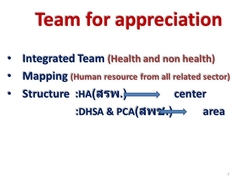 ผลลัพธ์ที่ต้องการปี 2557 สำหรับระดับเขต มีทีม dhs ระดับเขตโดยกรรมการมาจากทุกจังหวัด และทุกภาคส่วน (+46) ทีม dhs เขต เป็น facillitator,modurator และจัด ขบวนการ KMสำหรับระดับจังหวัด มีทีม dhs ระดับจังหวัด ( ยุทธศาสตร์ + พัฒนาบุคลากร + ภาคประชาชน +255) ทีม dhs จังหวัด เป็น manager,facillitator และ regulator 8