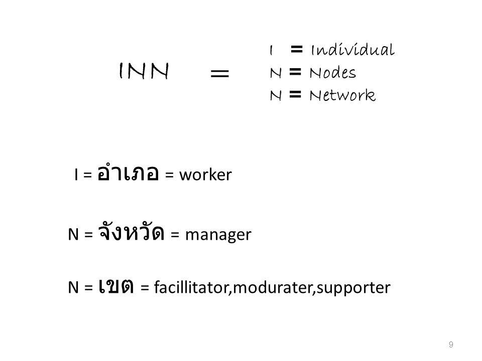 I = Individual N = Nodes N = Network INN = I = อำเภอ = worker N = จังหวัด = manager N = เขต = facillitator,modurater,supporter 9