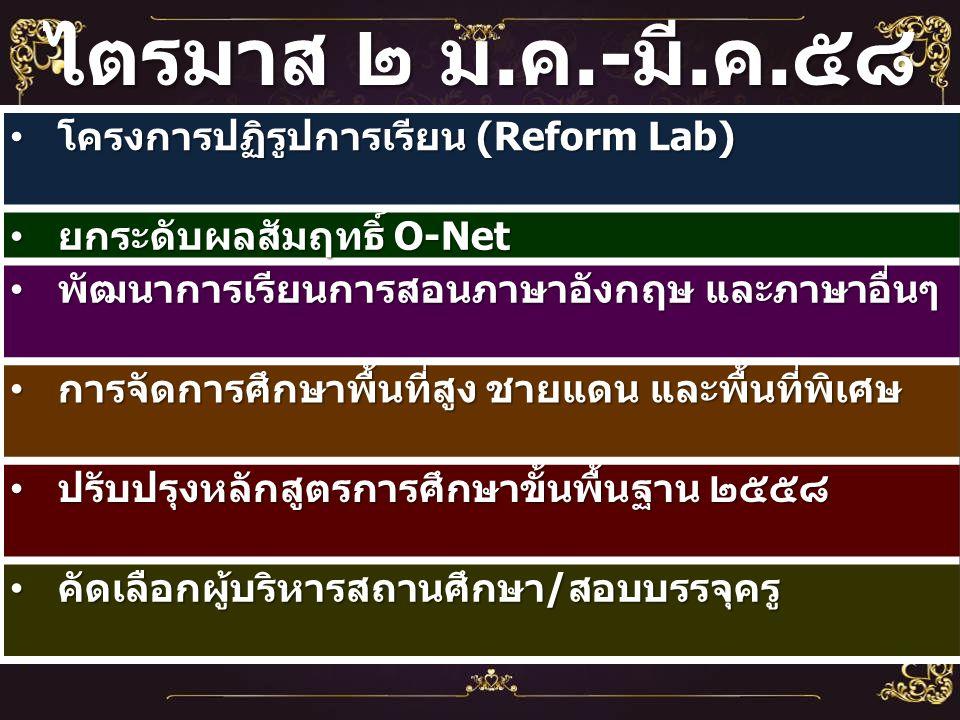 โครงการปฏิรูปการเรียน (Reform Lab) โครงการปฏิรูปการเรียน (Reform Lab) ยกระดับผลสัมฤทธิ์ O-Net ยกระดับผลสัมฤทธิ์ O-Net พัฒนาการเรียนการสอนภาษาอังกฤษ และภาษาอื่นๆ พัฒนาการเรียนการสอนภาษาอังกฤษ และภาษาอื่นๆ การจัดการศึกษาพื้นที่สูง ชายแดน และพื้นที่พิเศษ การจัดการศึกษาพื้นที่สูง ชายแดน และพื้นที่พิเศษ ปรับปรุงหลักสูตรการศึกษาขั้นพื้นฐาน ๒๕๕๘ ปรับปรุงหลักสูตรการศึกษาขั้นพื้นฐาน ๒๕๕๘ คัดเลือกผู้บริหารสถานศึกษา / สอบบรรจุครู คัดเลือกผู้บริหารสถานศึกษา / สอบบรรจุครู ไตรมาส ๒ ม.