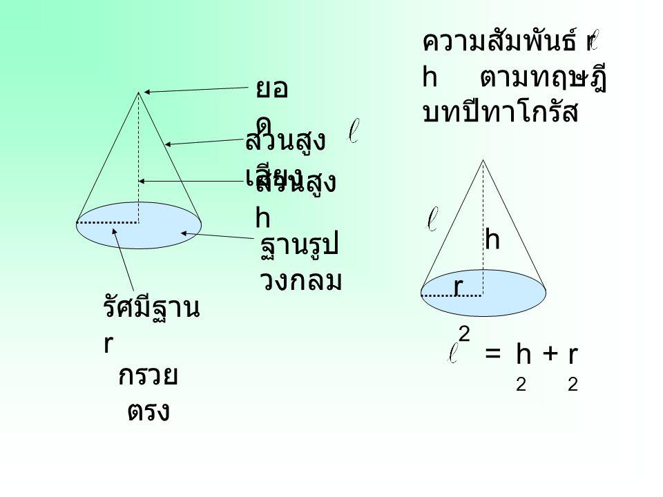 ส่วนสูง เอียง ส่วนสูง h ฐานรูป วงกลม ยอ ด รัศมีฐาน r กรวย ตรง ความสัมพันธ์ r h ตามทฤษฎี บทปีทาโกรัส h2h2 r2r2 + 2 = r h