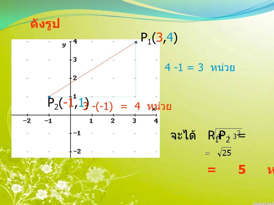 O P 1 (x 1,y 1 ) P 2 (x 2,y 2 ) y 1 - y 2 x 2 - x 1 Q (P 1 P 2 ) 2 = (x 2 - x 1 ) 2 + (y 1 - y 2 ) 2 โดยทบ. ปีทาโกรัส จะได้ P 1 P 2 = (x 2 - x 1 ) 2 +