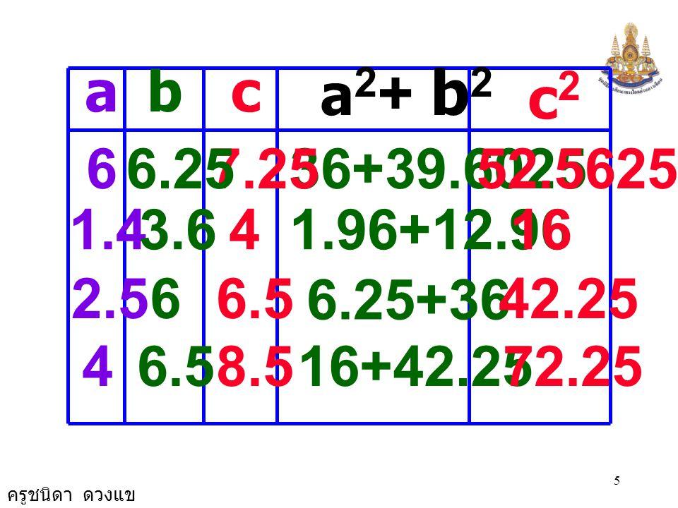 ครูชนิดา ดวงแข 5 16+42.2572.258.5 6.25+36 42.256.5 abc c2c2 a 2 + b 2 1.43.641.96+12.9616 4 2.5 6.5 6 36+39.602552.56257.2566.25