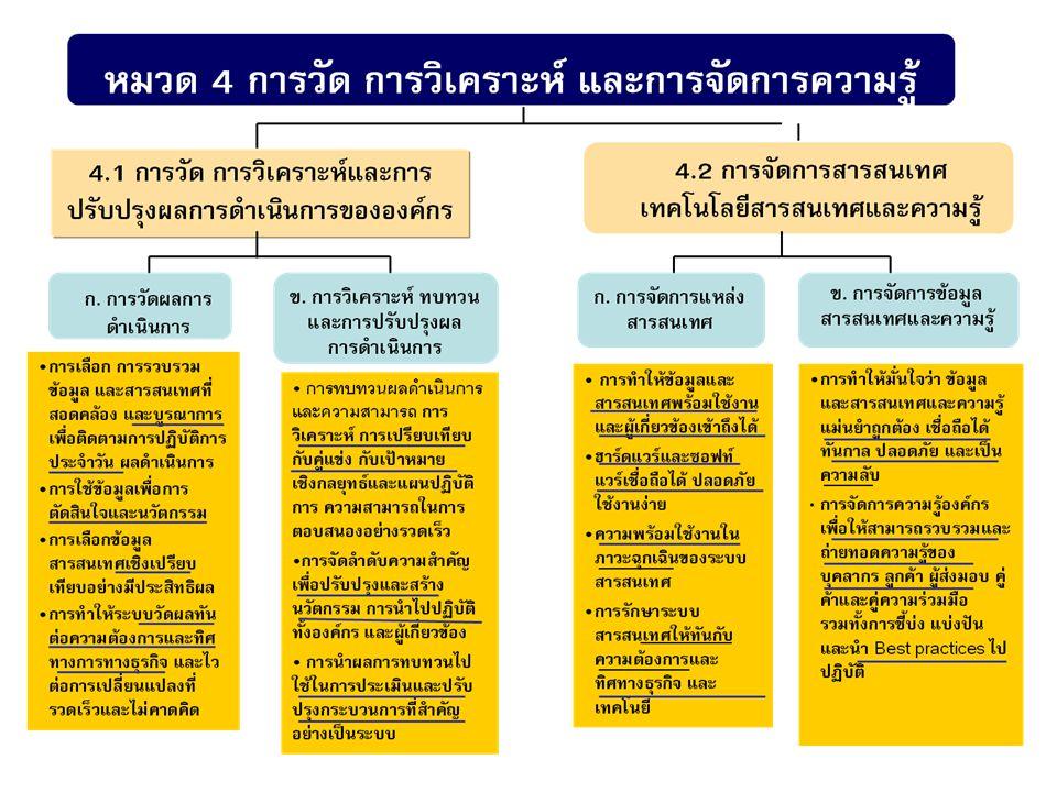 4.1 ( ก ) การวัดผลการดำเนินการ การเลือก จากการจัดทำแผนกล ยุทธ์ ของหมวด 2.1 ก (1) ผู้บริหาร ระดับสูงได้กำหนดตัวชี้วัดหลักของ ศูนย์ศรีพัฒน์ฯ เพื่อให้สอดคล้อง กับยุทธศาสตร์ / เป้าหมาย ของ คณะแพทยศาสตร์ ทั้ง 4 ด้าน รวมถึงตัวชี้วัดของหน่วยงานใน แต่ละแผนปฎิบัติการ ตัวชี้วัดหลักด้านการเงินที่สำคัญ อัตราส่วนวัดสภาพคล่อง (Liquidity Ratio) อัตราส่วนวัดประสิทธิภาพในการ ดำเนินการ (Activity Ratio) อัตราส่วนความสามารถในการก่อ หนี้ (Debt to Equity Ratio) การรวบรวม มีทั้งแบบบันทึกใน เอกสารและจากระบบสารสนเทศ