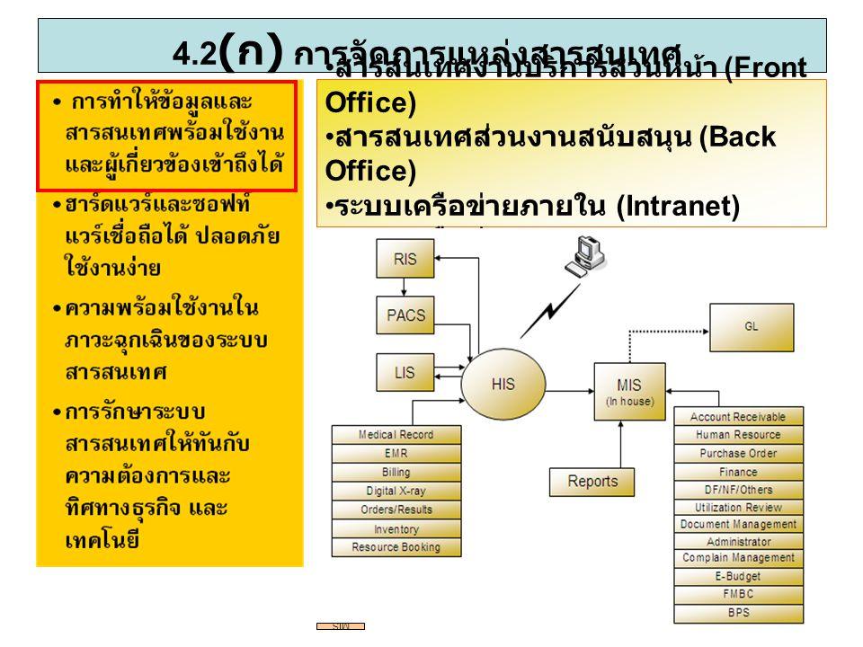 4.2 ( ก ) การจัดการแหล่งสารสนเทศ สารสนเทศงานบริการส่วนหน้า (Front Office) สารสนเทศส่วนงานสนับสนุน (Back Office) ระบบเครือข่ายภายใน (Intranet) ระบบเครื