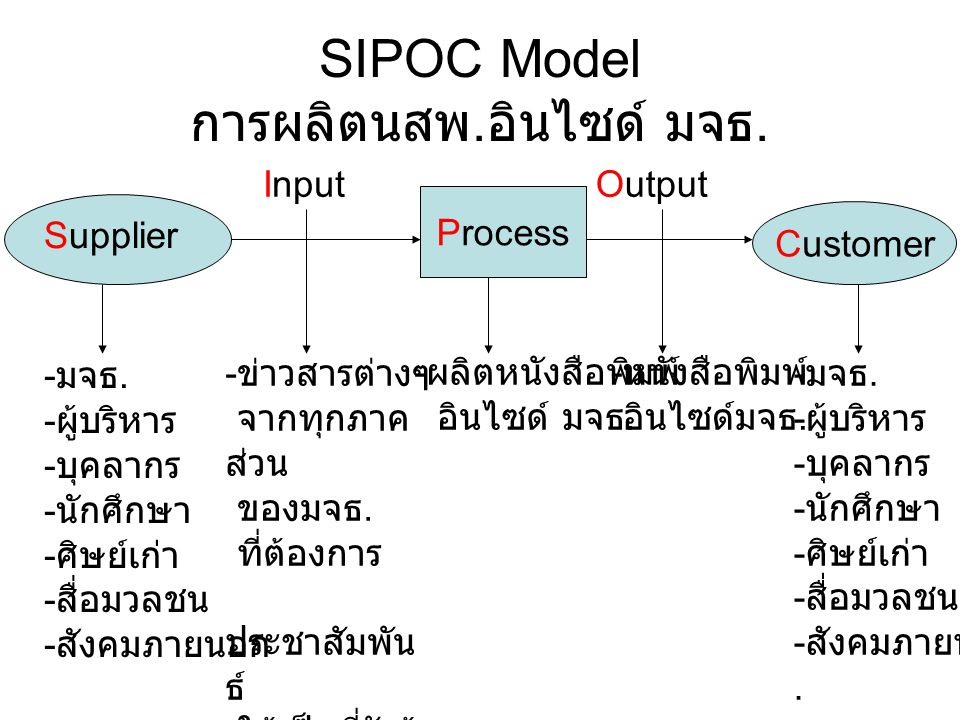 SIPOC Model การผลิตนสพ. อินไซด์ มจธ. Process Customer Supplier InputOutput - มจธ. - ผู้บริหาร - บุคลากร - นักศึกษา - ศิษย์เก่า - สื่อมวลชน - สังคมภายน
