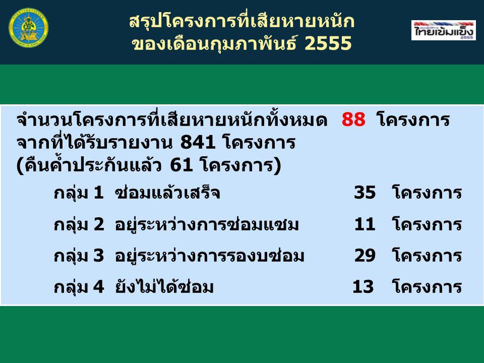 สรุปโครงการที่เสียหายหนัก ของเดือนกุมภาพันธ์ 2555 จำนวนโครงการที่เสียหายหนักทั้งหมด 88 โครงการ จากที่ได้รับรายงาน 841 โครงการ (คืนค้ำประกันแล้ว 61 โครงการ) กลุ่ม 1 ซ่อมแล้วเสร็จ 35โครงการ กลุ่ม 2 อยู่ระหว่างการซ่อมแซม 11โครงการ กลุ่ม 3 อยู่ระหว่างการรองบซ่อม 29โครงการ กลุ่ม 4 ยังไม่ได้ซ่อม 13 โครงการ
