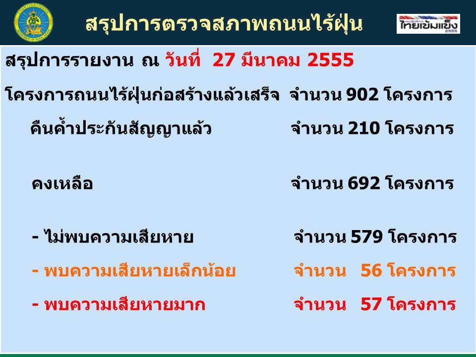 สรุปการตรวจสภาพถนนไร้ฝุ่น สรุปการรายงาน ณ วันที่ 27 มีนาคม 2555 โครงการถนนไร้ฝุ่นก่อสร้างแล้วเสร็จ จำนวน 902 โครงการ คืนค้ำประกันสัญญาแล้วจำนวน 210 โครงการ คงเหลือ จำนวน 692 โครงการ - ไม่พบความเสียหาย จำนวน 579 โครงการ - พบความเสียหายเล็กน้อย จำนวน 56 โครงการ - พบความเสียหายมาก จำนวน 57 โครงการ