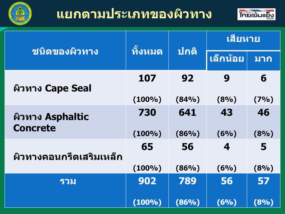 แยกตามประเภทของผิวทาง ชนิดของผิวทางทั้งหมดปกติ เสียหาย เล็กน้อยมาก ผิวทาง Cape Seal 107 (100%) 92 (84%) 9 (8%) 6 (7%) ผิวทาง Asphaltic Concrete 730 (100%) 641 (86%) 43 (6%) 46 (8%) ผิวทางคอนกรีตเสริมเหล็ก 65 (100%) 56 (86%) 4 (6%) 5 (8%) รวม902 (100%) 789 (86%) 56 (6%) 57 (8%)