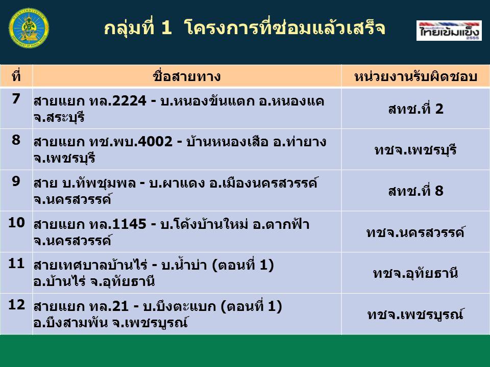 สรุปรายงานการคืนค้ำประกันสัญญา จำนวนโครงการที่ถึงกำหนดคืนค้ำประกันสัญญาจ้าง ในวันที่ 31 มี.ค.