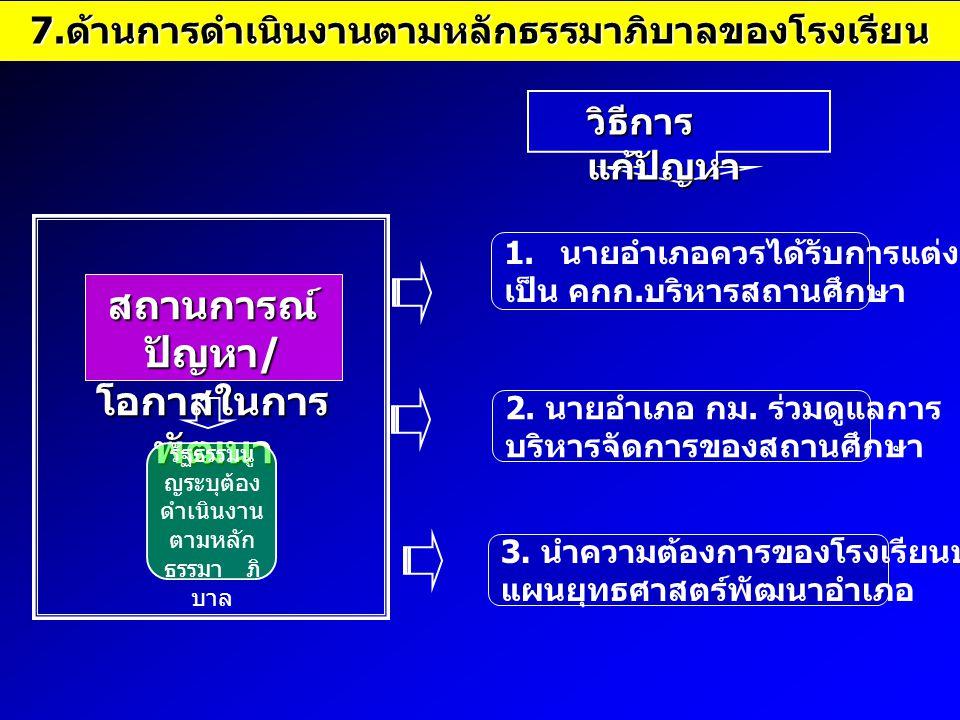 7. ด้านการดำเนินงานตามหลักธรรมาภิบาลของโรงเรียน สถานการณ์ ปัญหา / โอกาสในการ พัฒนา รัฐธรรมนู ญระบุต้อง ดำเนินงาน ตามหลัก ธรรมา ภิ บาล วิธีการ แก้ปัญหา