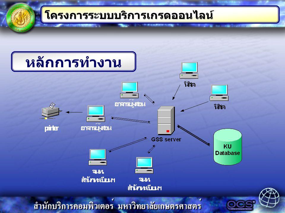 หลักการทำงาน โครงการระบบบริการเกรดออนไลน์