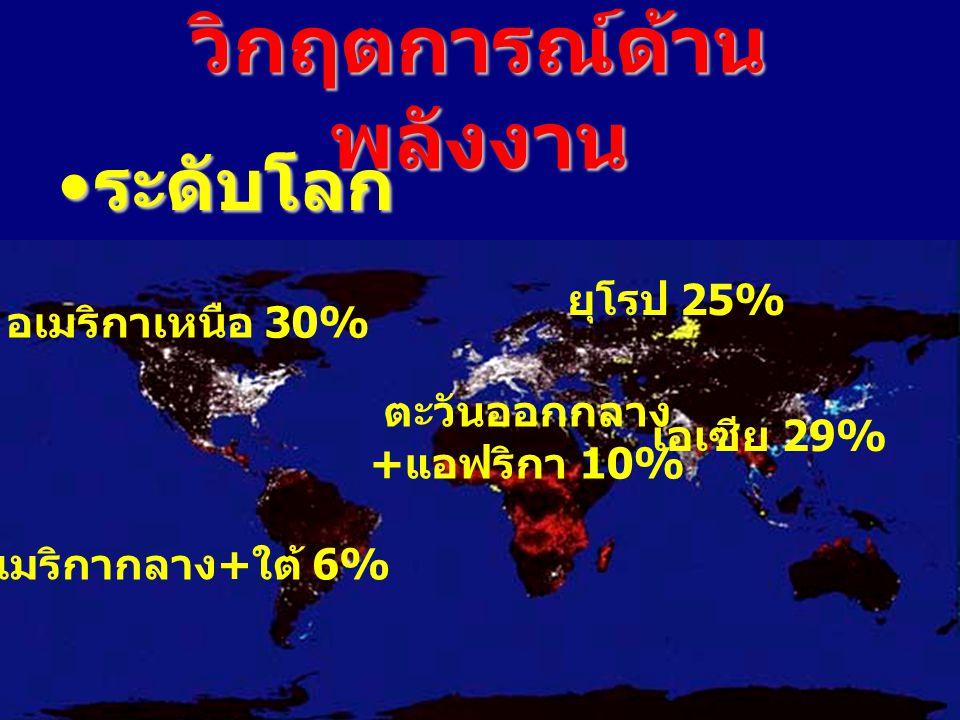 วิกฤตการณ์ด้าน พลังงาน ระดับโลก ระดับโลก อเมริกากลาง + ใต้ 6% อเมริกาเหนือ 30% เอเซีย 29% ยุโรป 25% ตะวันออกกลาง + แอฟริกา 10%