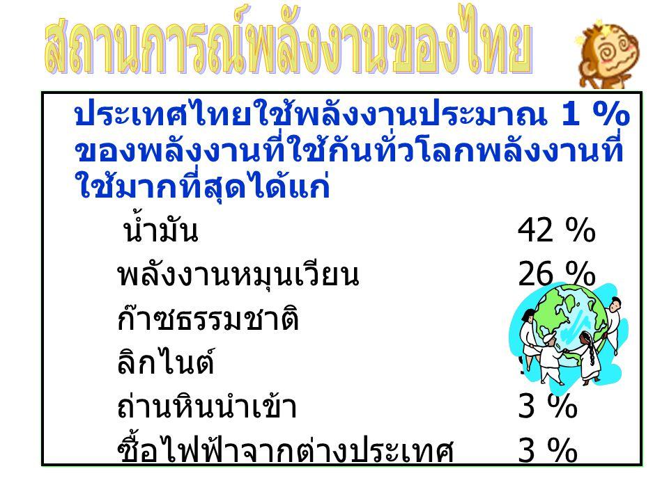 ประเทศไทยใช้พลังงานประมาณ 1 % ของพลังงานที่ใช้กันทั่วโลกพลังงานที่ ใช้มากที่สุดได้แก่ น้ำมัน 42 % พลังงานหมุนเวียน 26 % ก๊าซธรรมชาติ 17 % ลิกไนต์ 9 %
