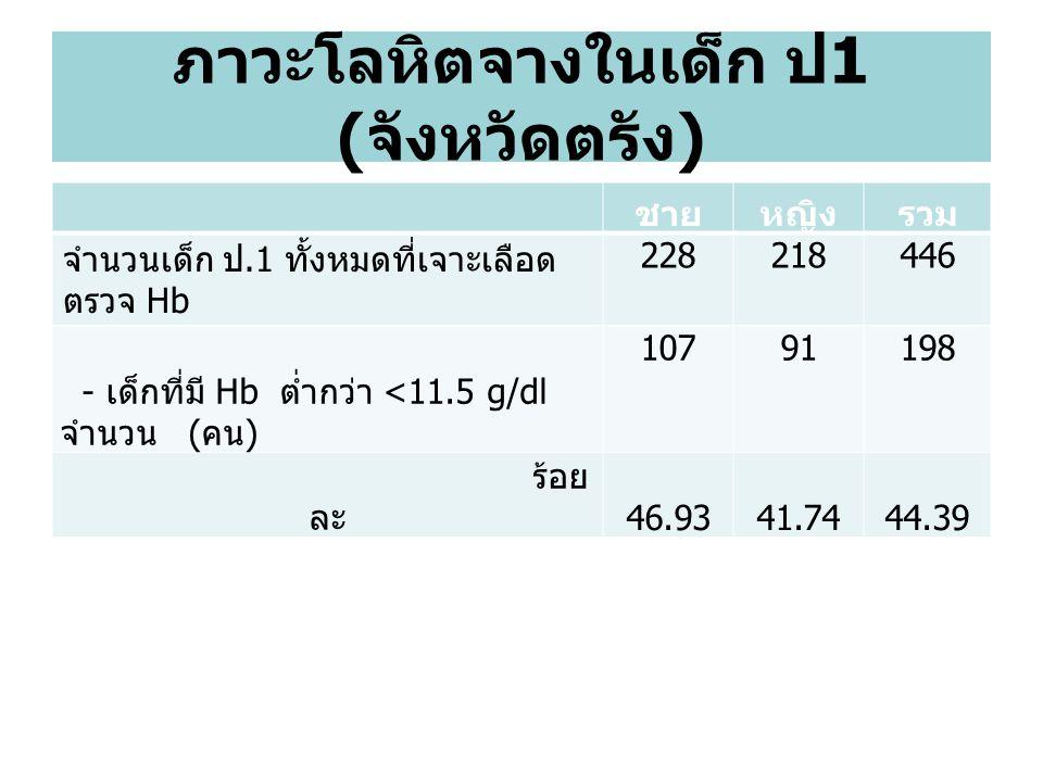 ภาวะโลหิตจางในเด็ก ป 1 ( จังหวัดตรัง ) ชายหญิงรวม จำนวนเด็ก ป.1 ทั้งหมดที่เจาะเลือด ตรวจ Hb 228218446 - เด็กที่มี Hb ต่ำกว่า <11.5 g/dl จำนวน ( คน ) 10791198 ร้อย ละ 46.9341.7444.39