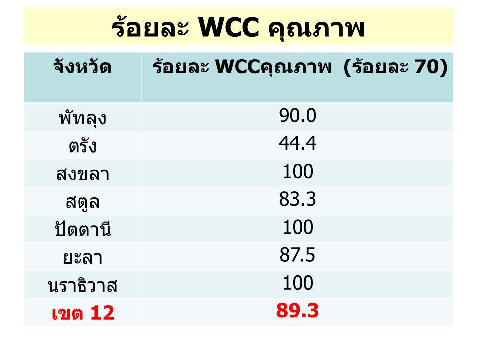 ร้อยละ WCC คุณภาพ จังหวัด ร้อยละ WCC คุณภาพ ( ร้อยละ 70) พัทลุง 90.0 ตรัง 44.4 สงขลา 100 สตูล 83.3 ปัตตานี 100 ยะลา 87.5 นราธิวาส 100 เขต 12 89.3